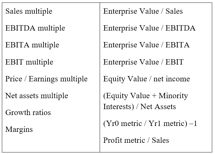 Examples of Multiples in precedent transaction analysis