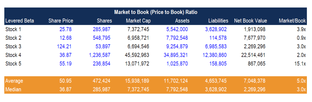 Market to Book Ratio Example (Price to Book) Calculation