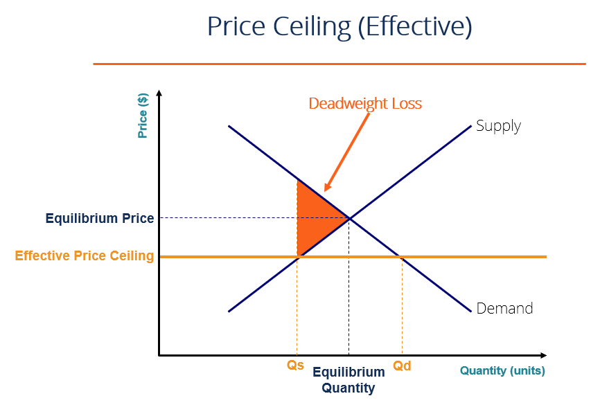 Price Ceiling Definition Rationale Graphical Representation