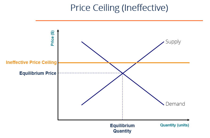 Ineffective Price Ceiling