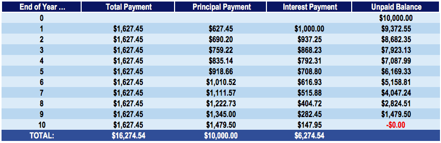 principal payment overview types sample calculations