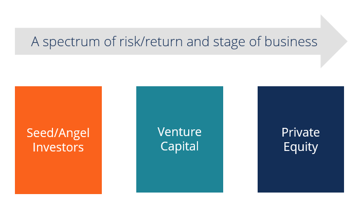 Private Equity Vs Venture Capital Vs Angel Investors Diagram