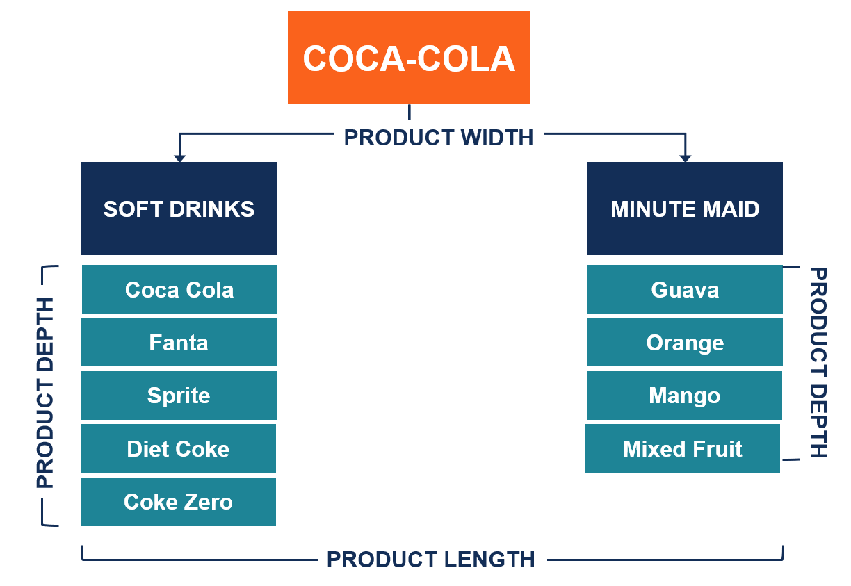 diagram of product mix product mix - overview, dimensions and practical example diagram of launching product #3