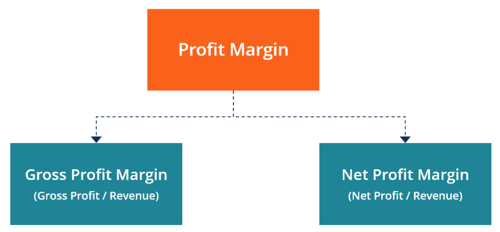Profit Margin Diagram (Gross and Net)