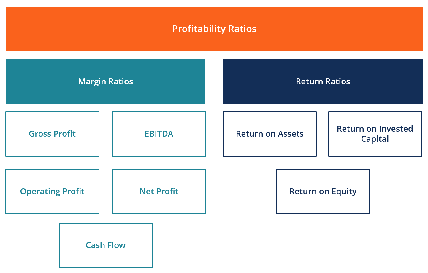 Profitability Ratios Diagram with Examples