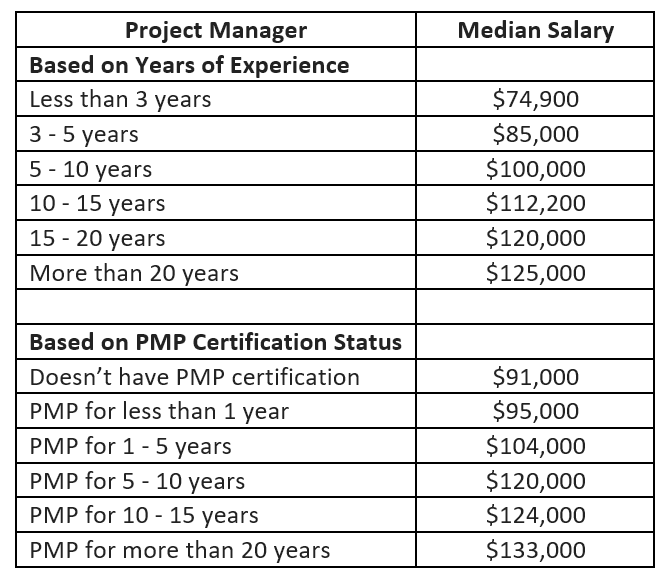 Project Manager Salaries