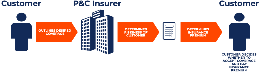 P&C Insurers - How It Works