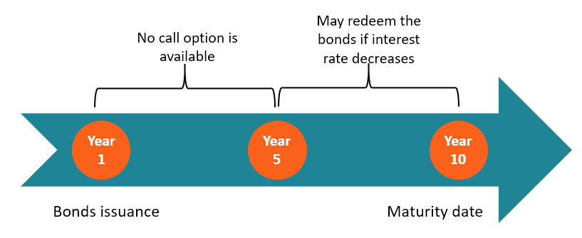 How Callable Bonds Work