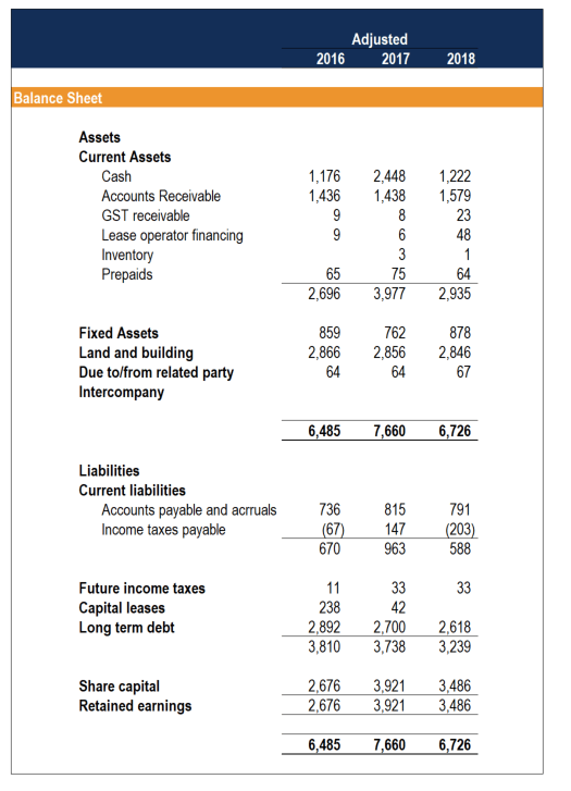 Balance Sheet on Quality of Earnings Report