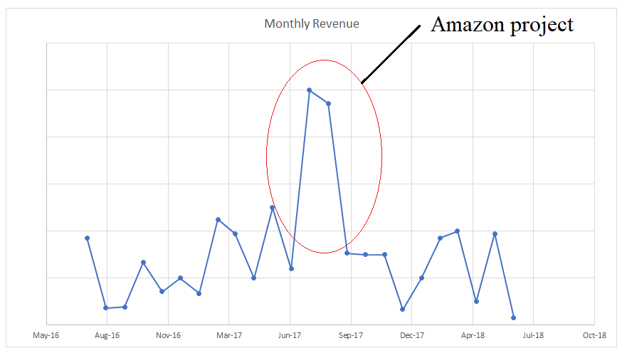 Revenue Chart on Quality of Earnings Report