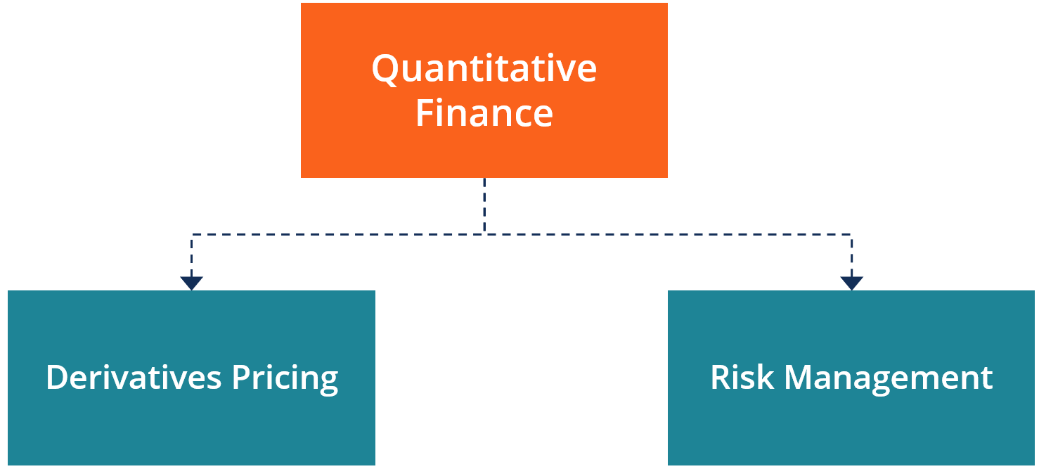 Quantitative Finance Definition Components And Quants