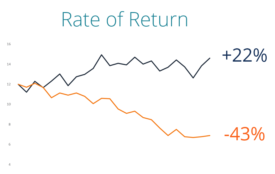 Rate of Return Example Chart