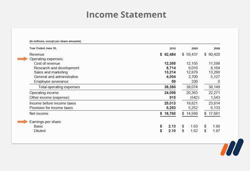 Financial analyst training -An Income statement with arrows on two line items, teaching you how to read a financial statement