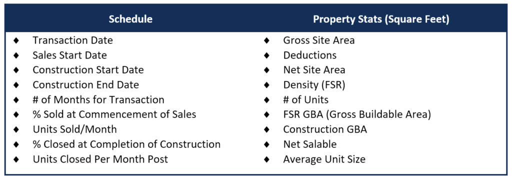 Real Estate Development Model Schedule