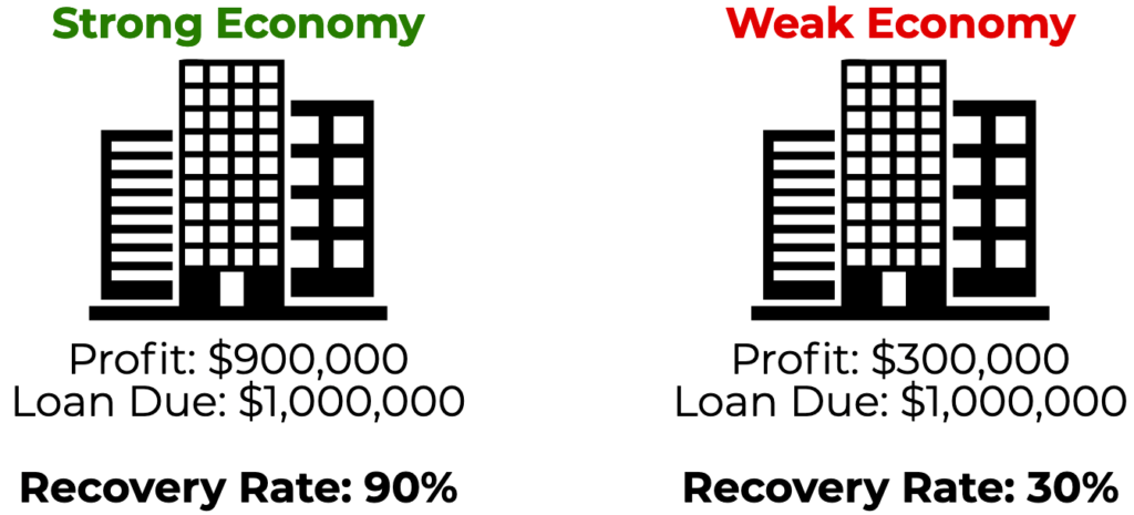 Recovery Rate - Example