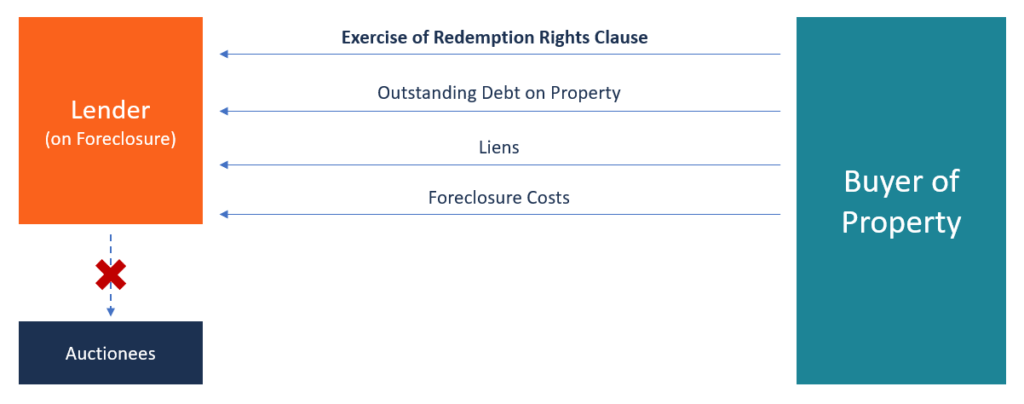 Redemption Rights Clause
