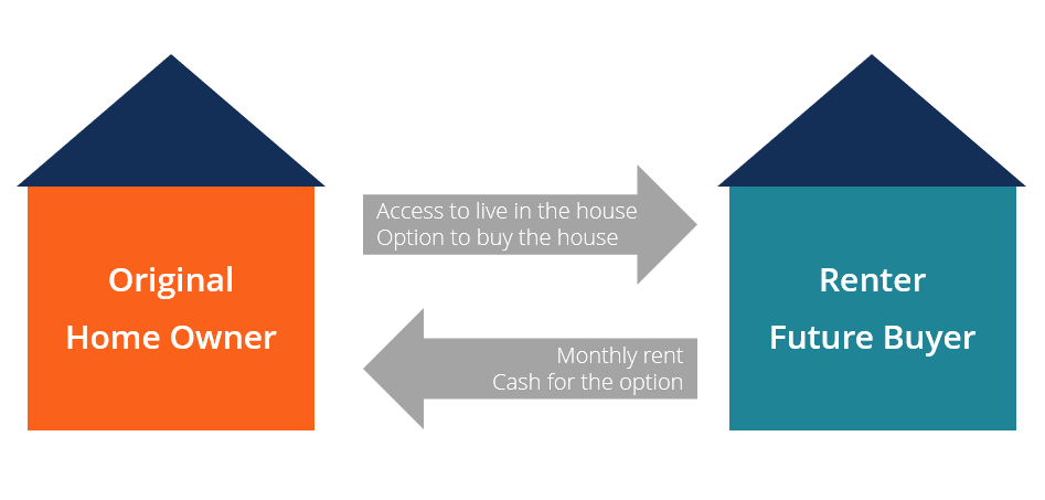 Rent to Own diagram