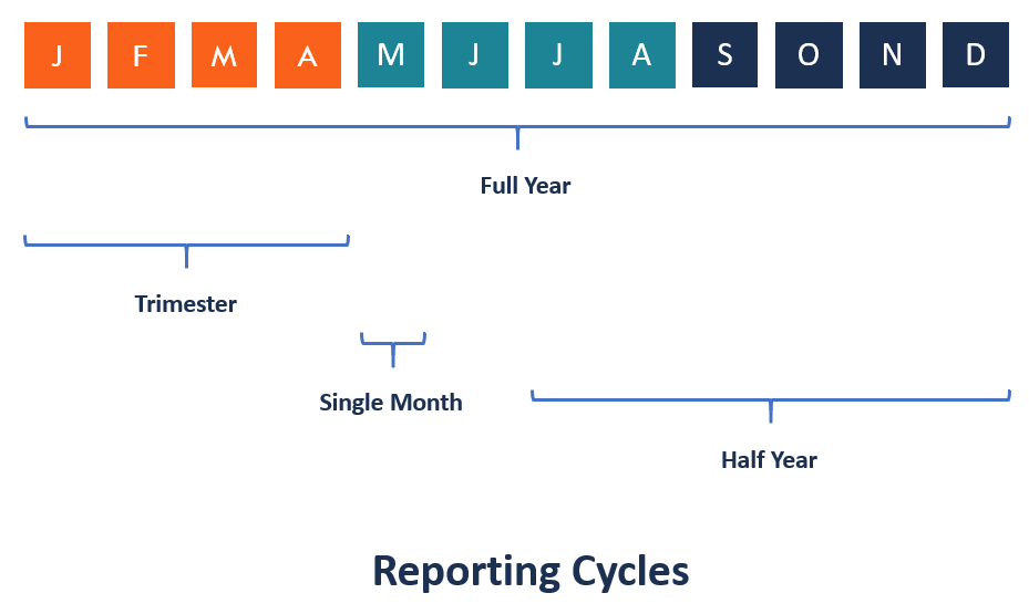 Reporting Cycles