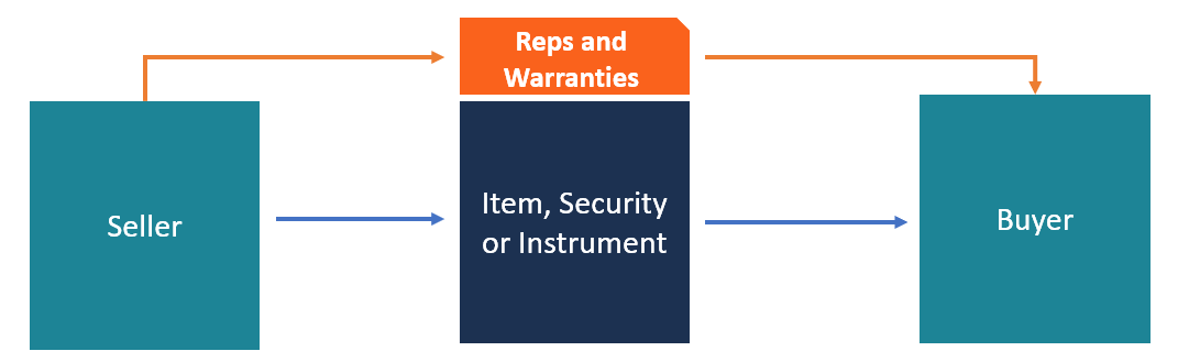 Reps and Warranties