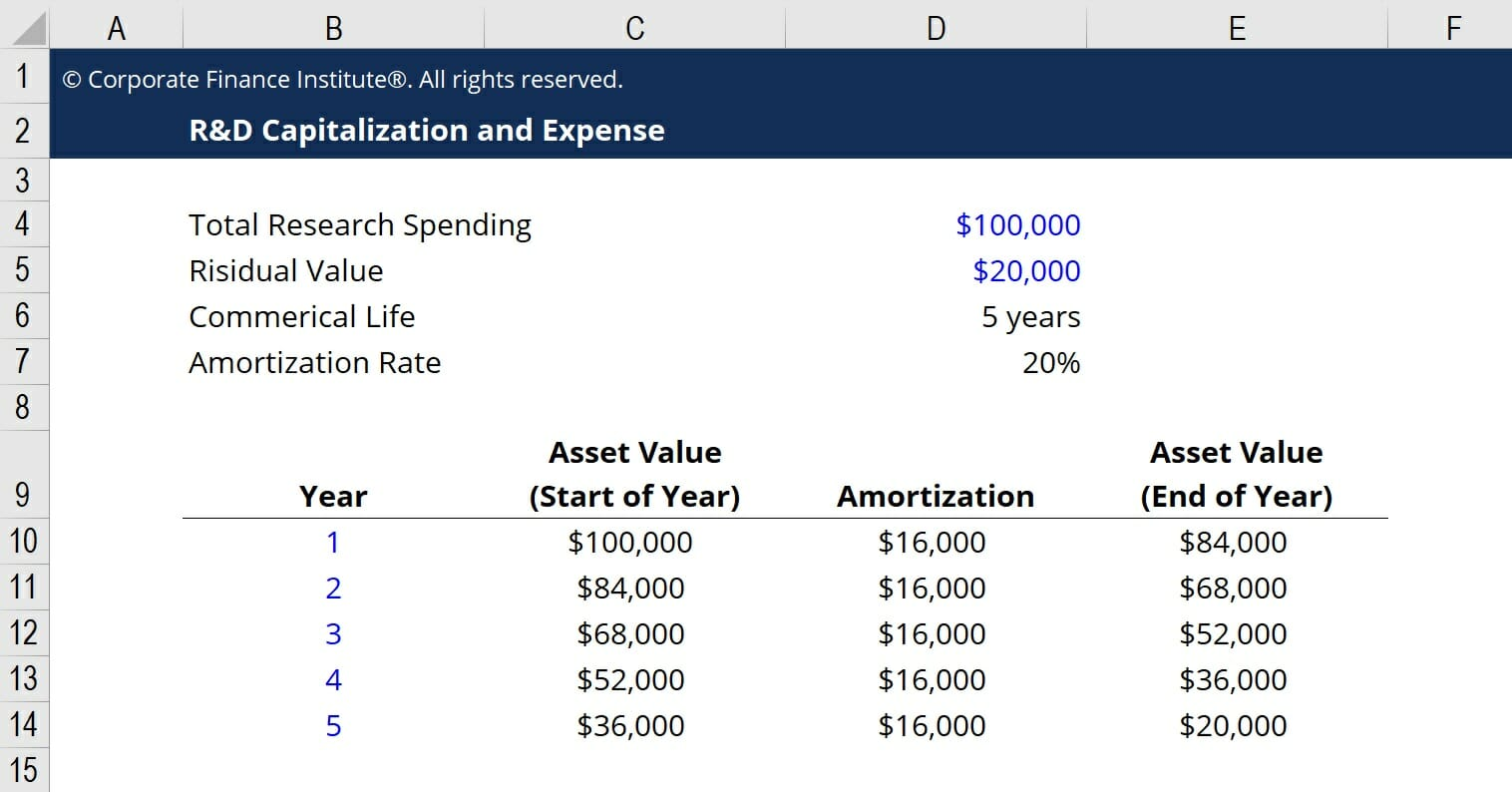 R&D Capitalization vs Expense Example