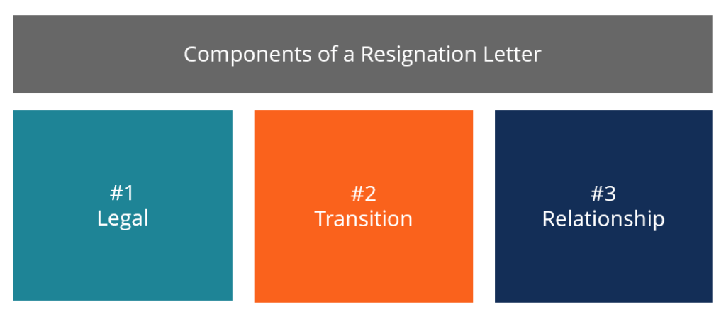 Components of a Resignation Letter - Diagram