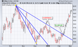 Resistance Line Example