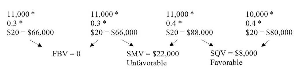 Revenue Variance Analysis