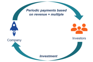 Revenue-Based Financing