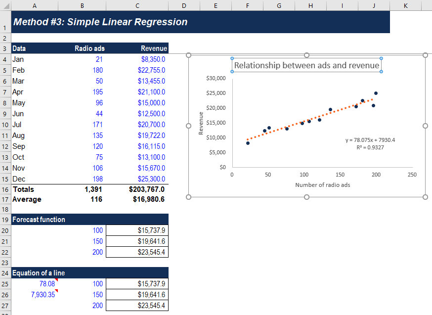 Simple Linear Regression - Step 5
