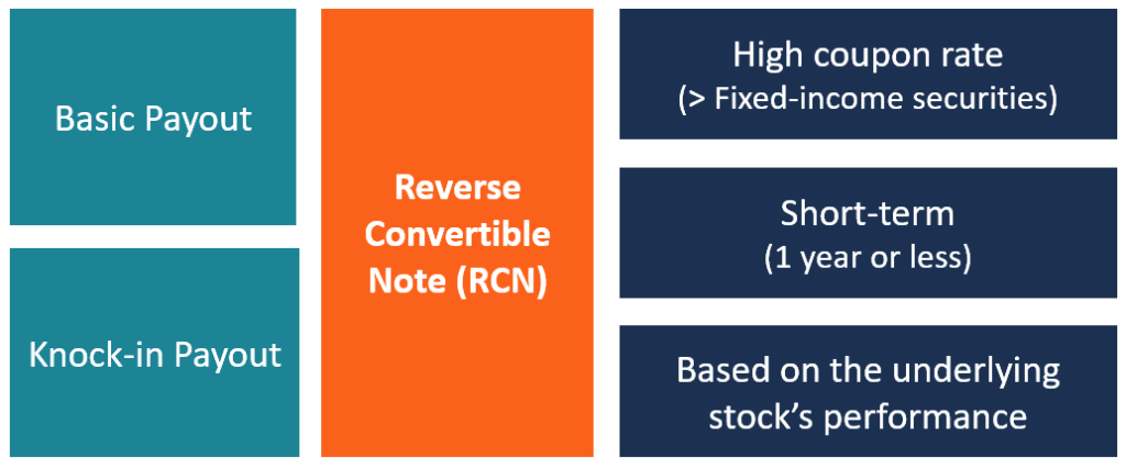 Reverse Convertible Note Infographic