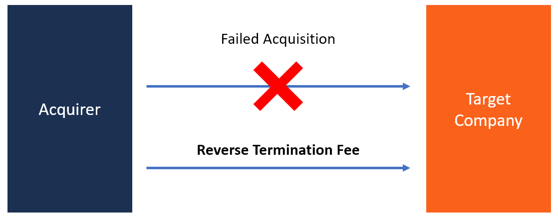 Reverse Termination Fee diagram