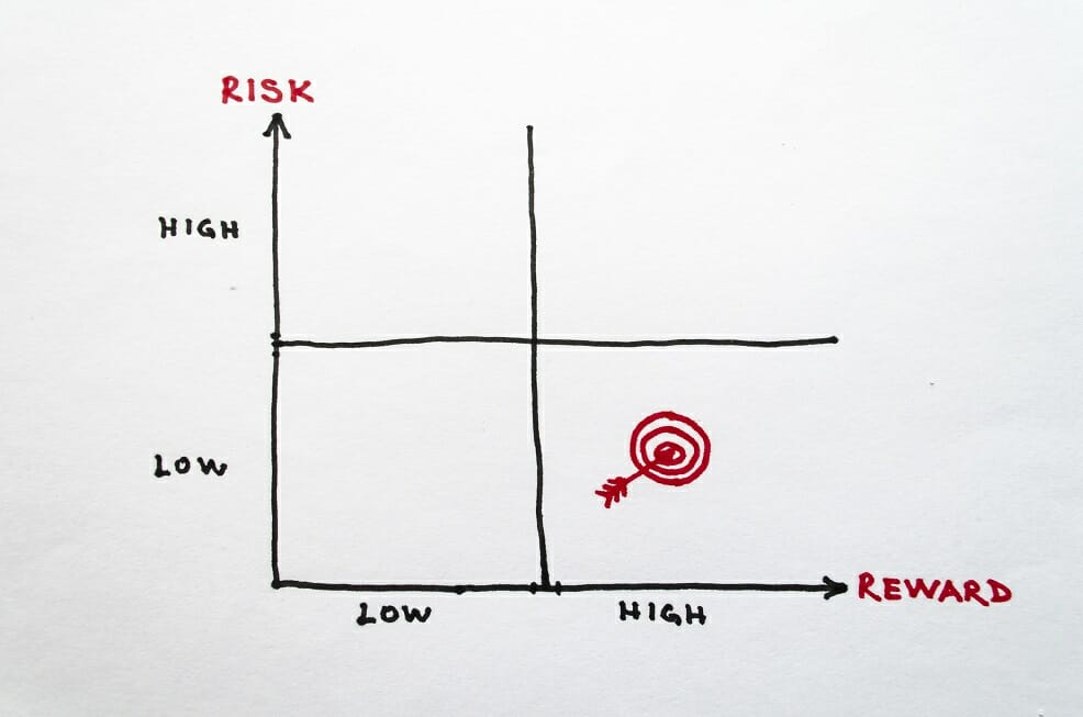 Risk Averse definition and chart