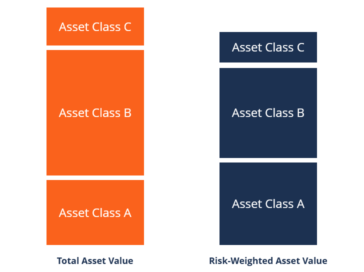 Risk-Weighted Assets