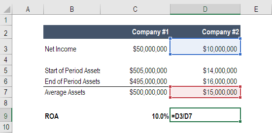 Return on assets roa formula calculation and examples roa formula example fbccfo Images