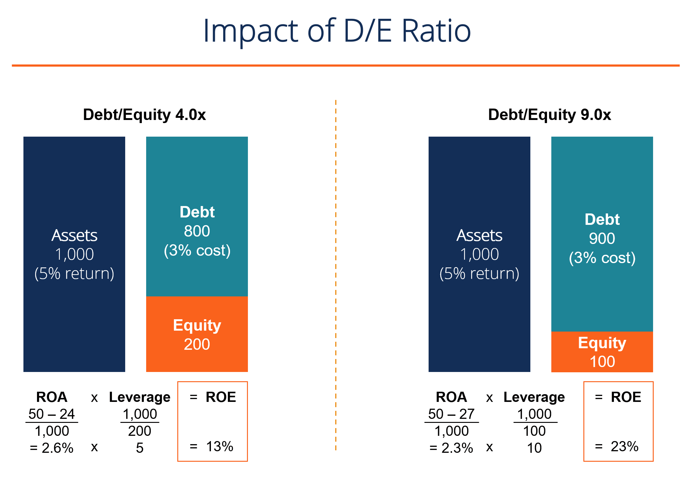 Return on Equity (ROE) - Formula, Examples and Guide to ROE
