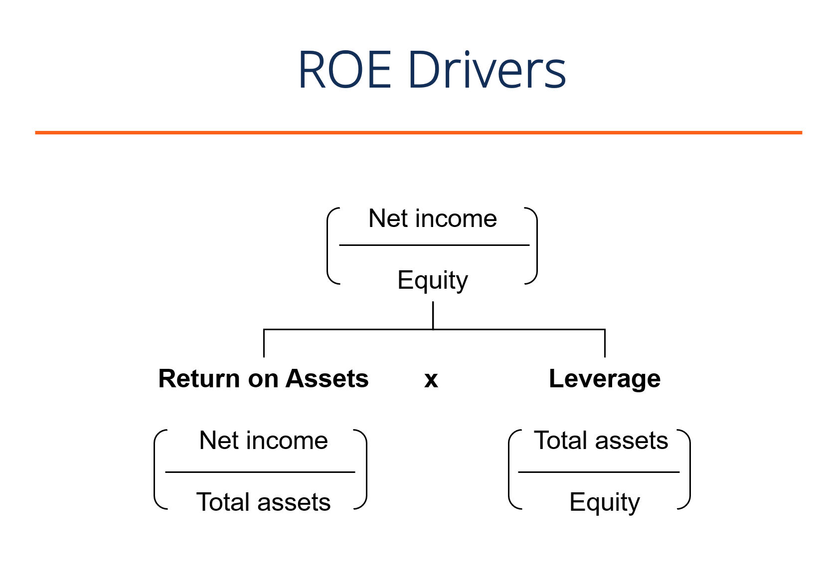 Drivers of Return on Equity ROE