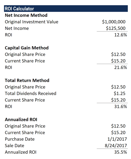 roi formula calculation and examples of return on investment