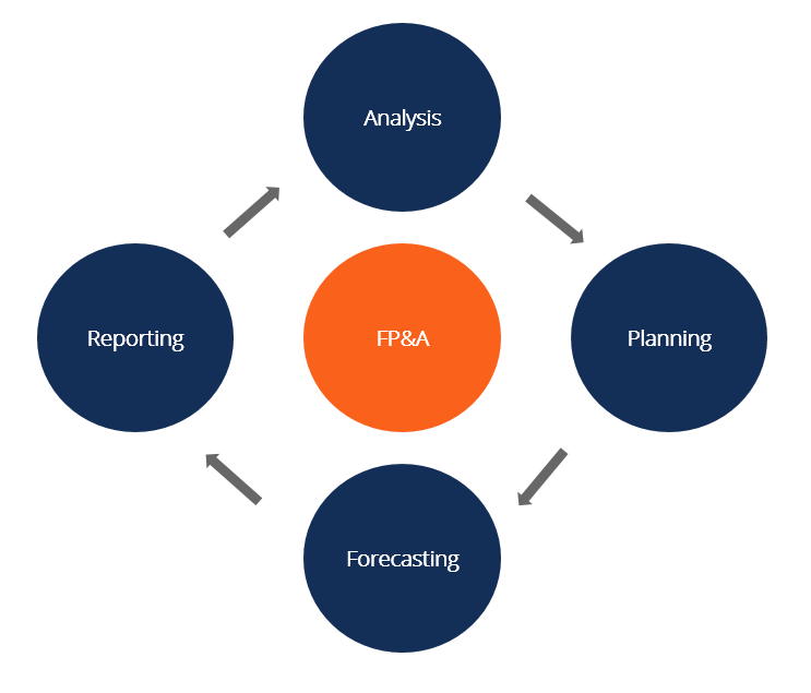 what is fpa diagram corporate financial planning and financial analyst professionals utilize both quantitative and qualitative analysis