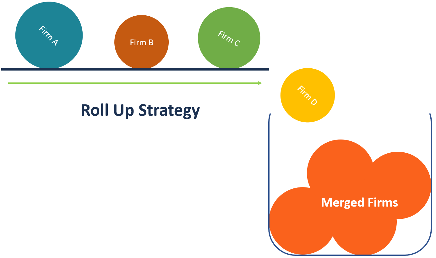 Roll Up Strategy