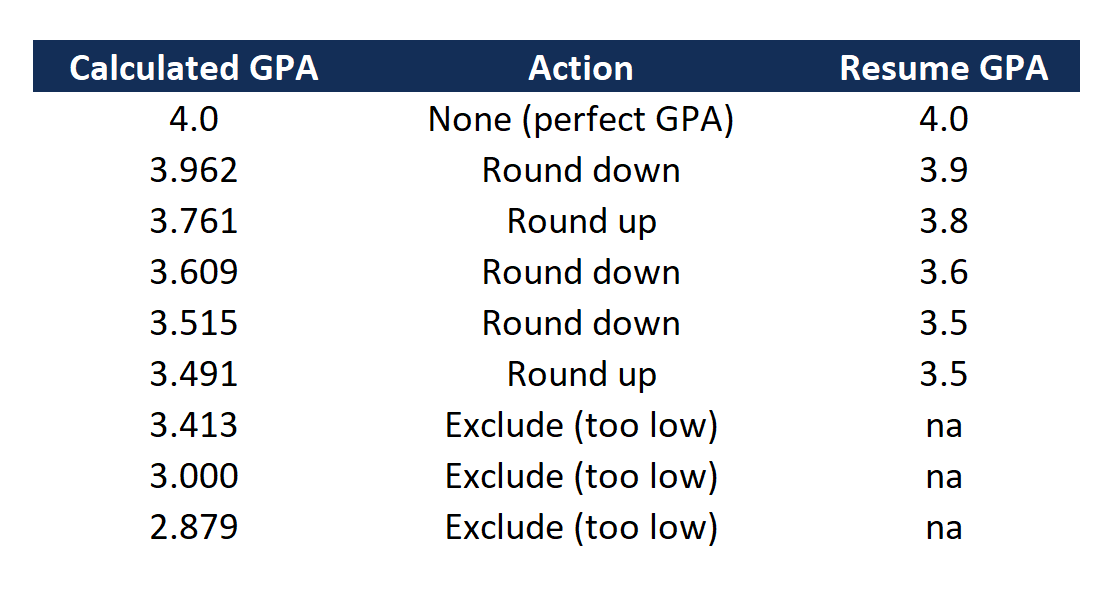 Table: How to Round Up GPA on Resume