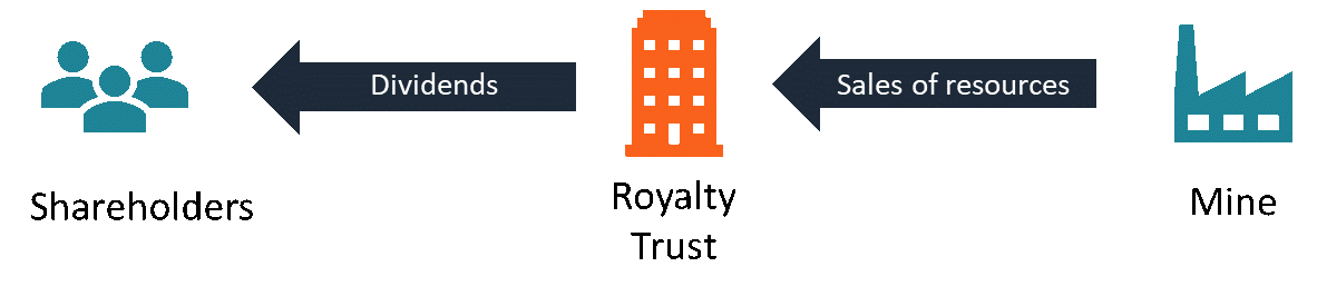 Royalty Trust - How It Works