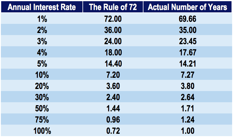 Rule of 72 Table - time for an investment to double in value