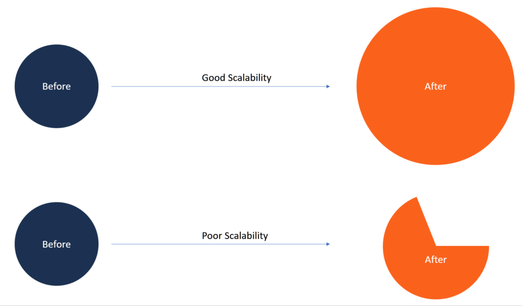 Scalability chart