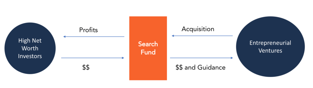 Search Fund infographic
