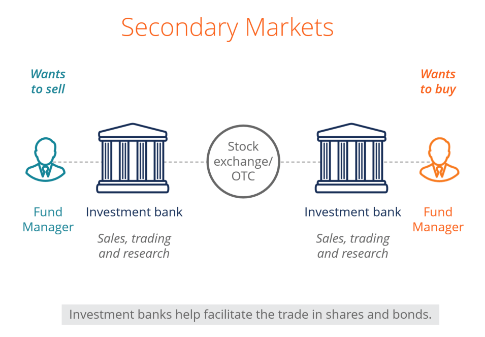 diagram of the secondary market