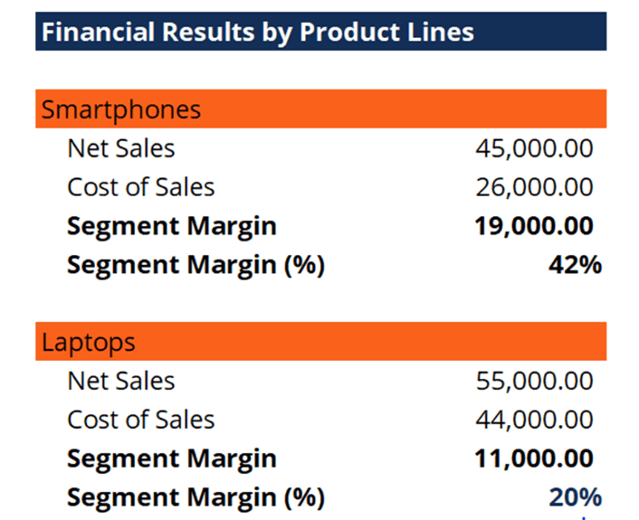 Segment Margin - Sample Table