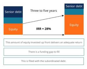 debt is used to enhance equity returns