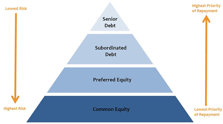 Why Is Senior Debt Important?