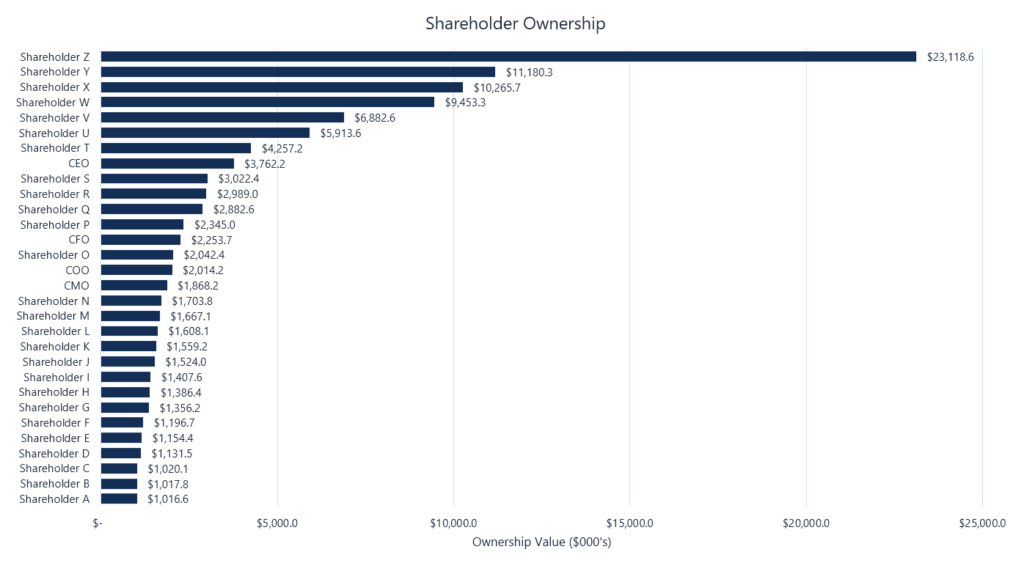 Shareholder Ownership