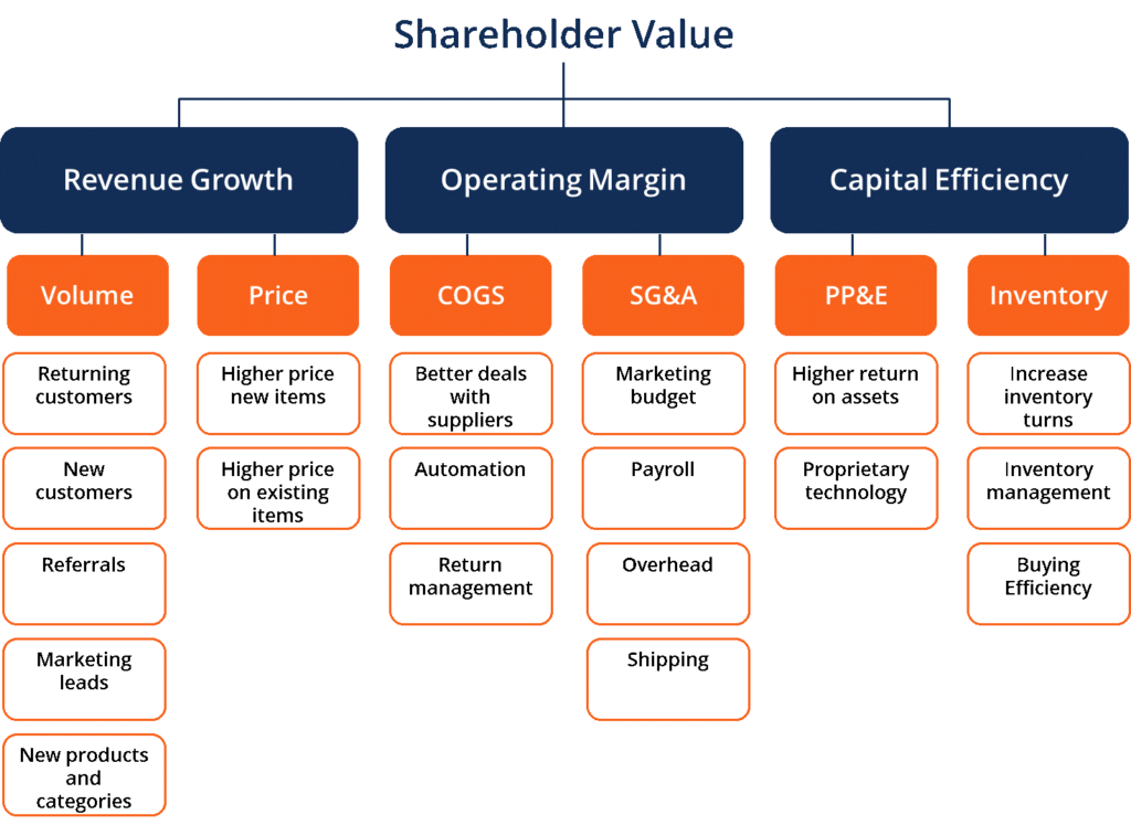 Shareholder Value - Drivers of Value Diagram